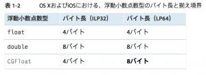 64ビットデータ型2